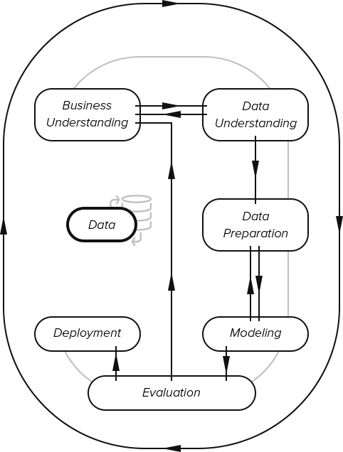 Data Science Approach