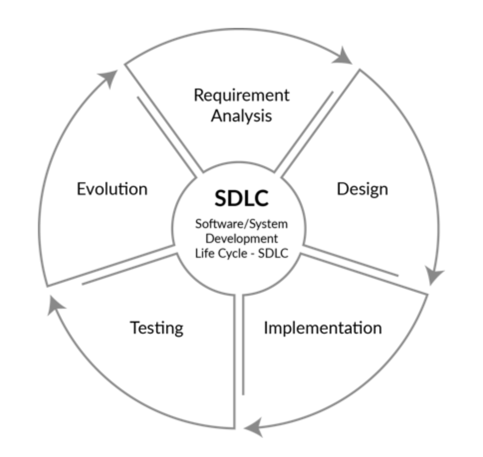 Software Delivery LifeCycle